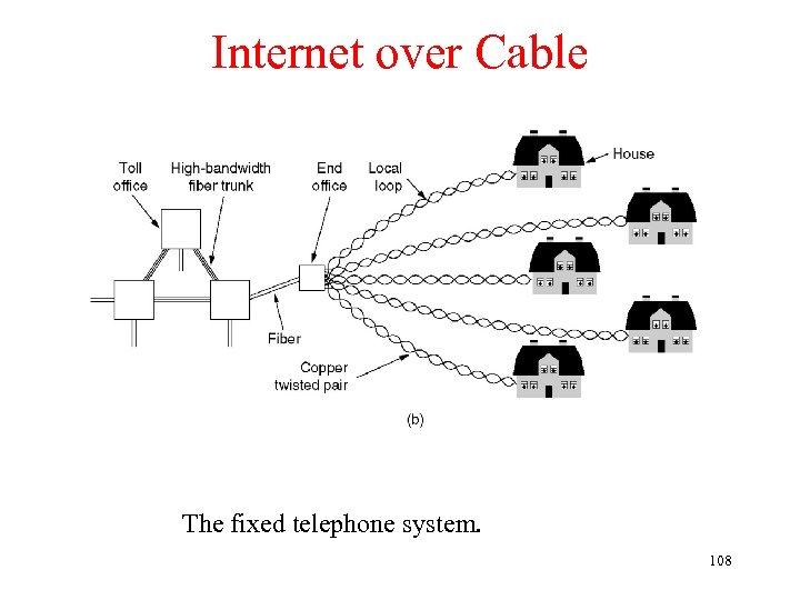 Internet over Cable The fixed telephone system. 108