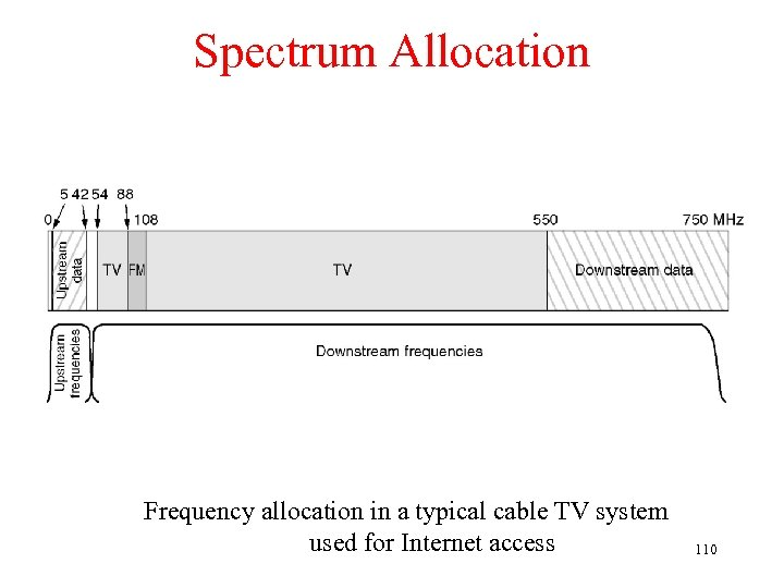Spectrum Allocation Frequency allocation in a typical cable TV system used for Internet access