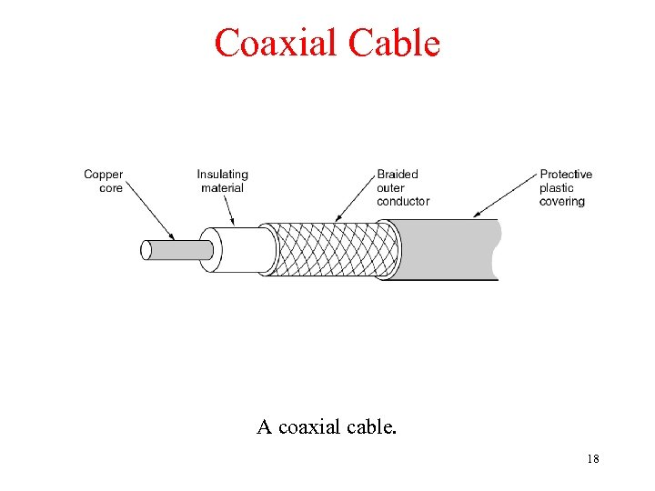 Coaxial Cable A coaxial cable. 18