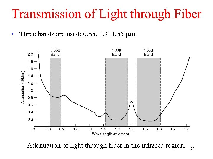 Transmission of Light through Fiber • Three bands are used: 0. 85, 1. 3,