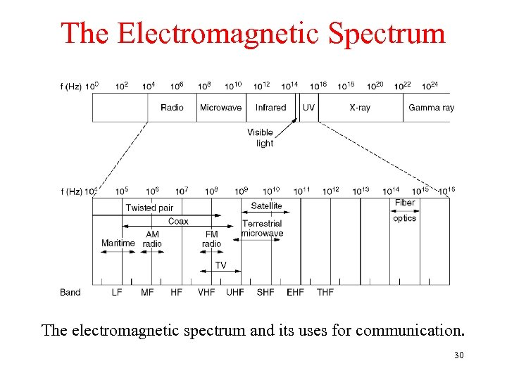 The Electromagnetic Spectrum The electromagnetic spectrum and its uses for communication. 30