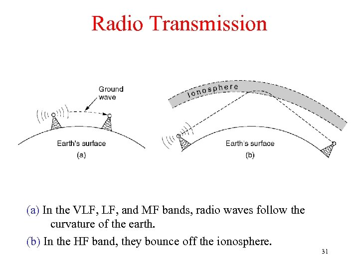 Radio Transmission (a) In the VLF, and MF bands, radio waves follow the curvature