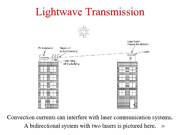 Lightwave Transmission Convection currents can interfere with laser communication systems. A bidirectional system with