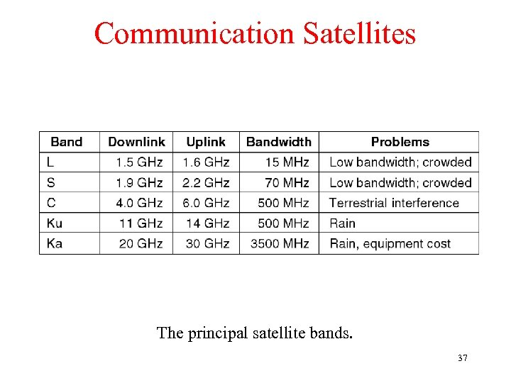 Communication Satellites The principal satellite bands. 37