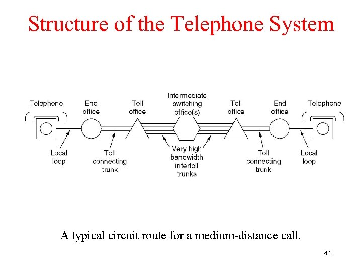 Structure of the Telephone System A typical circuit route for a medium-distance call. 44