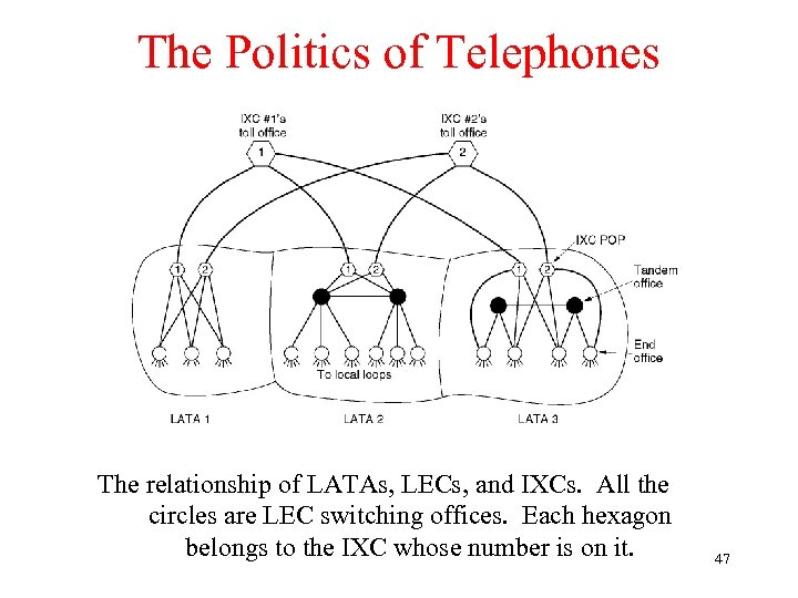 The Politics of Telephones The relationship of LATAs, LECs, and IXCs. All the circles