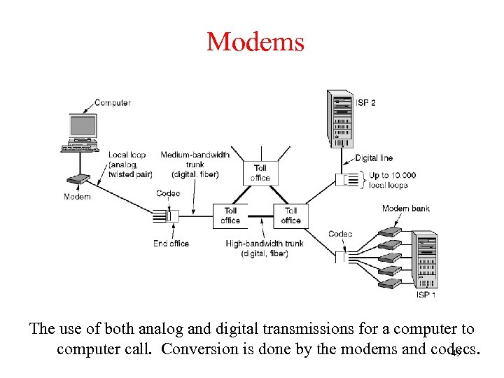 Modems The use of both analog and digital transmissions for a computer to computer