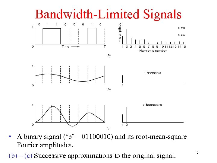 Bandwidth-Limited Signals • A binary signal ('b' = 01100010) and its root-mean-square Fourier amplitudes.