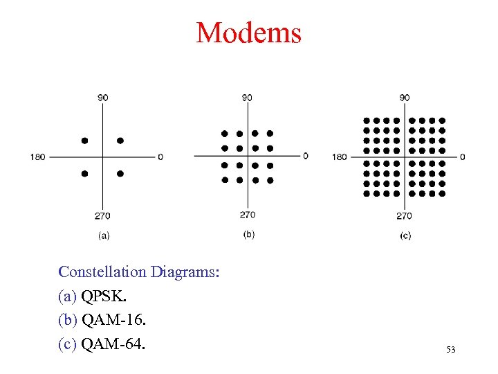 Modems Constellation Diagrams: (a) QPSK. (b) QAM-16. (c) QAM-64. 53
