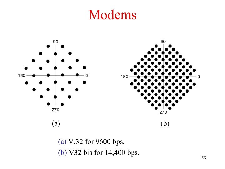 Modems (a) V. 32 for 9600 bps. (b) V 32 bis for 14, 400