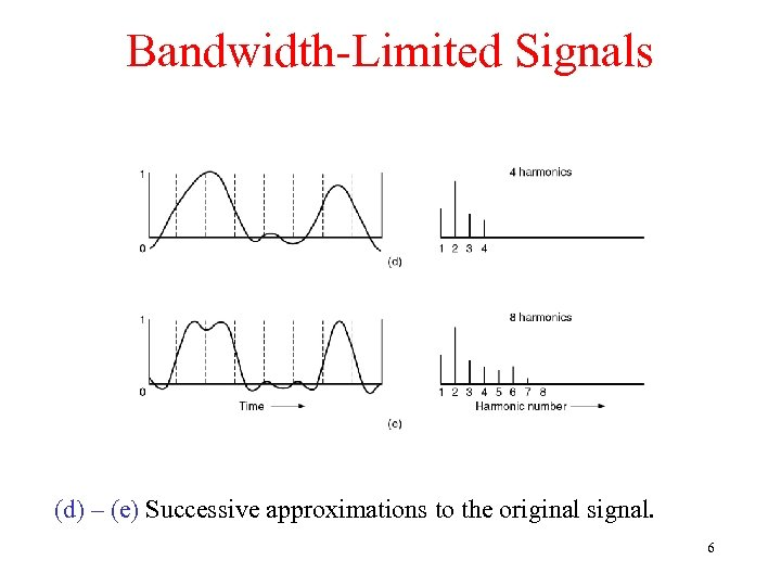 Bandwidth-Limited Signals (d) – (e) Successive approximations to the original signal. 6