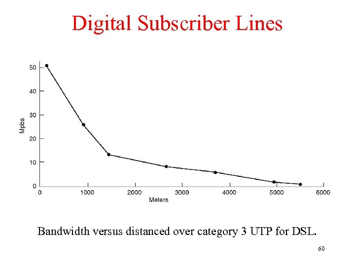 Digital Subscriber Lines Bandwidth versus distanced over category 3 UTP for DSL. 60
