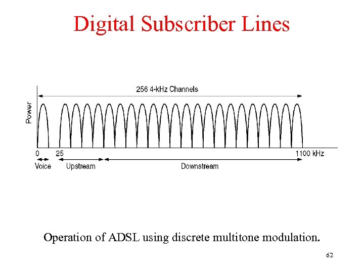 Digital Subscriber Lines Operation of ADSL using discrete multitone modulation. 62