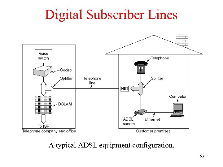 Digital Subscriber Lines A typical ADSL equipment configuration. 63