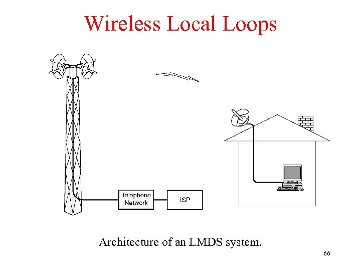 Wireless Local Loops Architecture of an LMDS system. 66