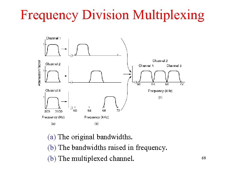 Frequency Division Multiplexing (a) The original bandwidths. (b) The bandwidths raised in frequency. (b)