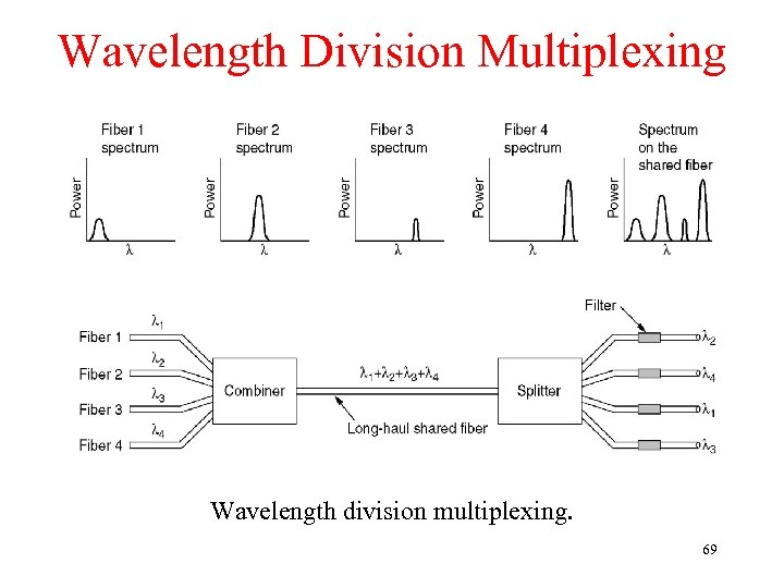 Wavelength Division Multiplexing Wavelength division multiplexing. 69
