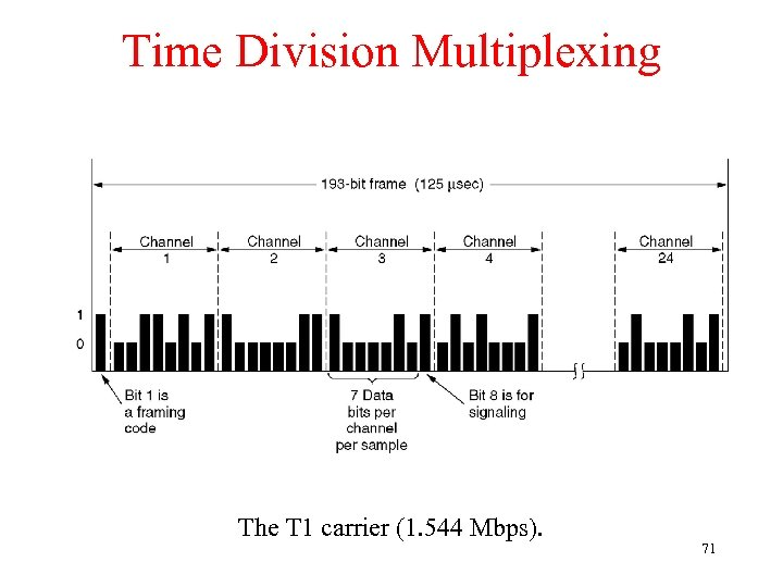 Time Division Multiplexing The T 1 carrier (1. 544 Mbps). 71