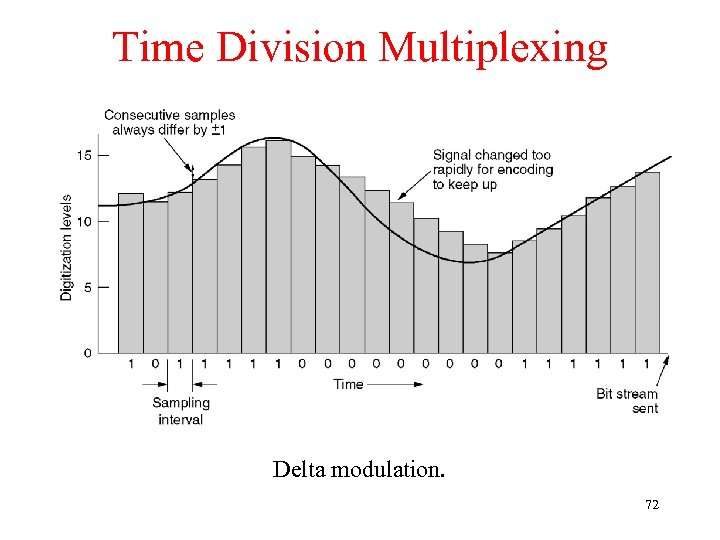 Time Division Multiplexing Delta modulation. 72