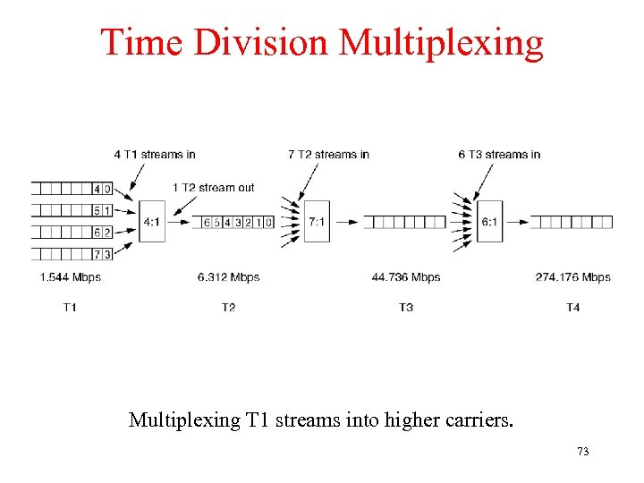 Time Division Multiplexing T 1 streams into higher carriers. 73