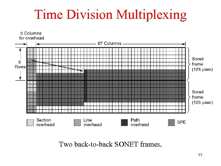 Time Division Multiplexing Two back-to-back SONET frames. 77