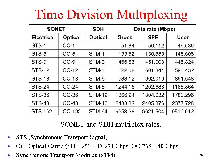 Time Division Multiplexing SONET and SDH multiplex rates. • STS (Synchronous Transport Signal) •