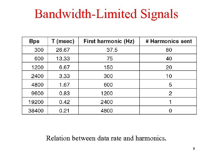 Bandwidth-Limited Signals Relation between data rate and harmonics. 8