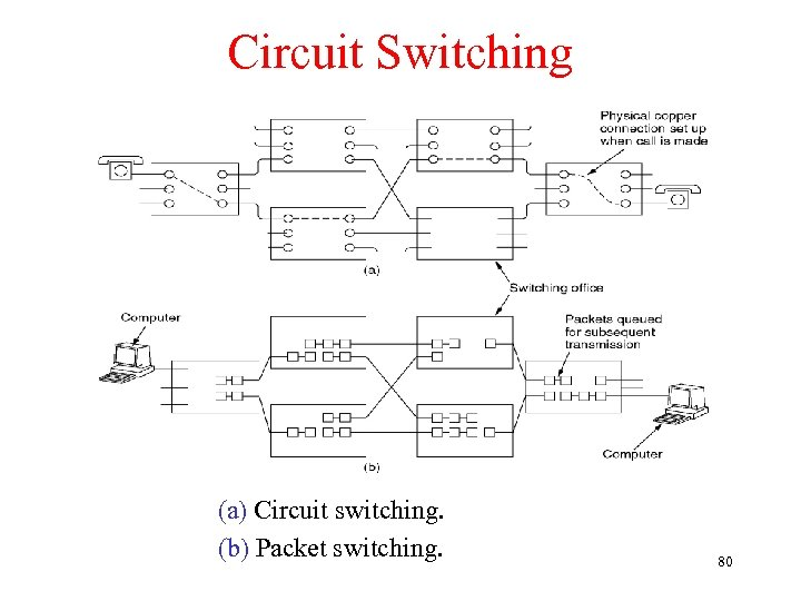 Circuit Switching (a) Circuit switching. (b) Packet switching. 80