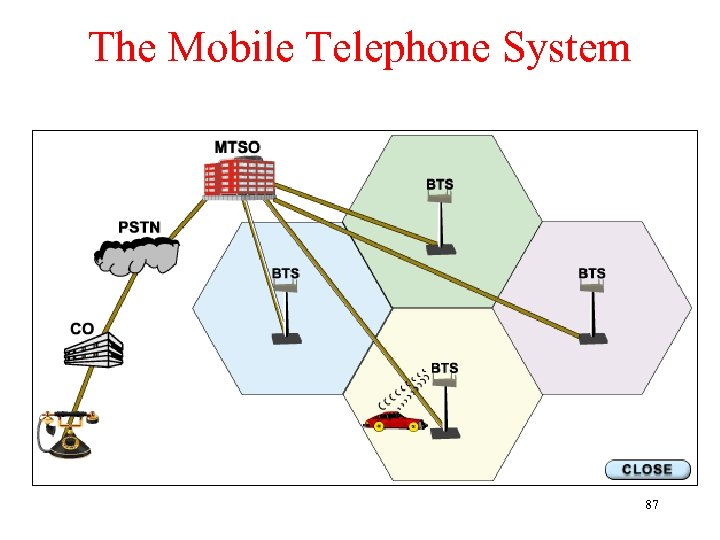 The Mobile Telephone System 87