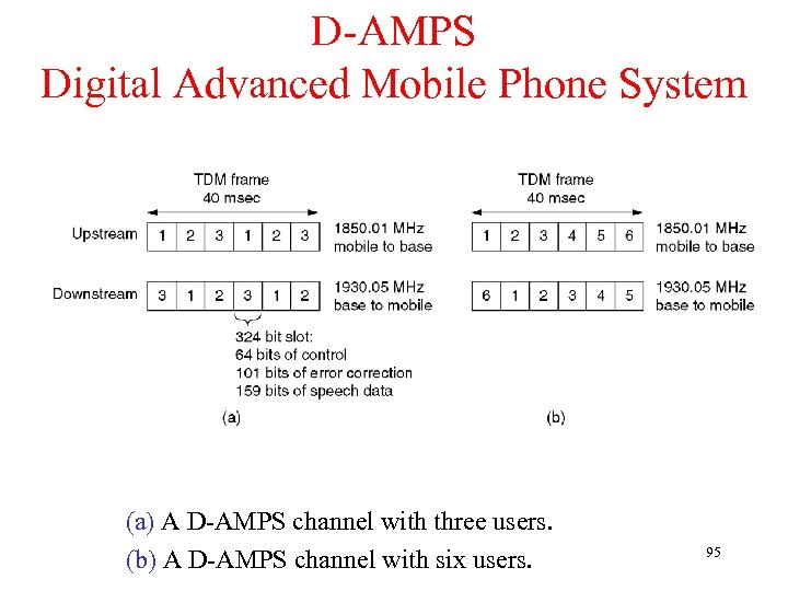 D-AMPS Digital Advanced Mobile Phone System (a) A D-AMPS channel with three users. (b)