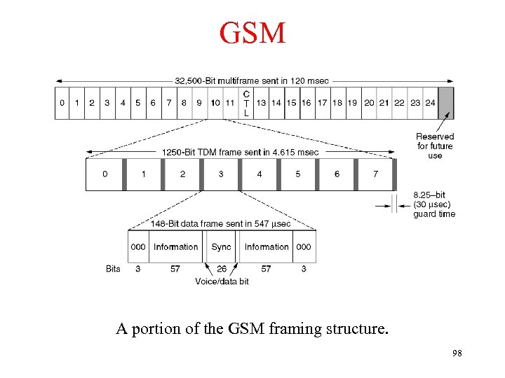 GSM A portion of the GSM framing structure. 98