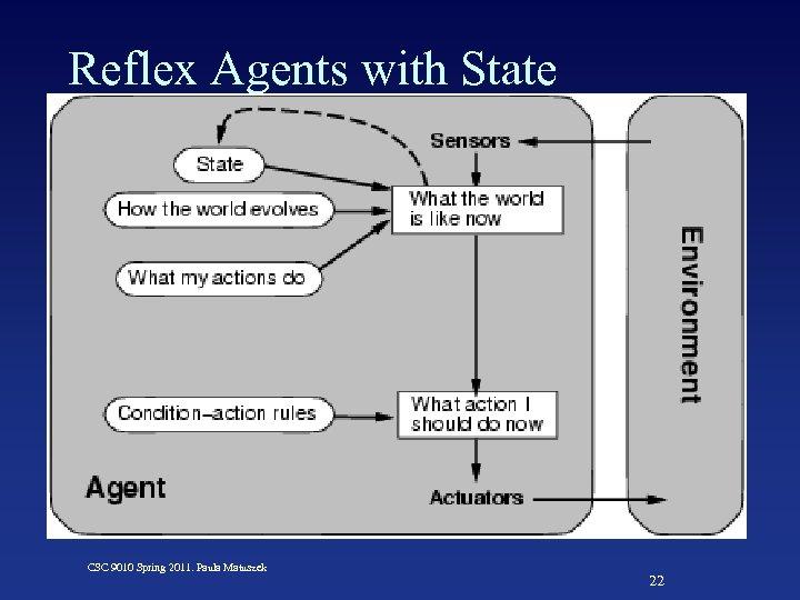 Reflex Agents with State CSC 9010 Spring 2011. Paula Matuszek 22