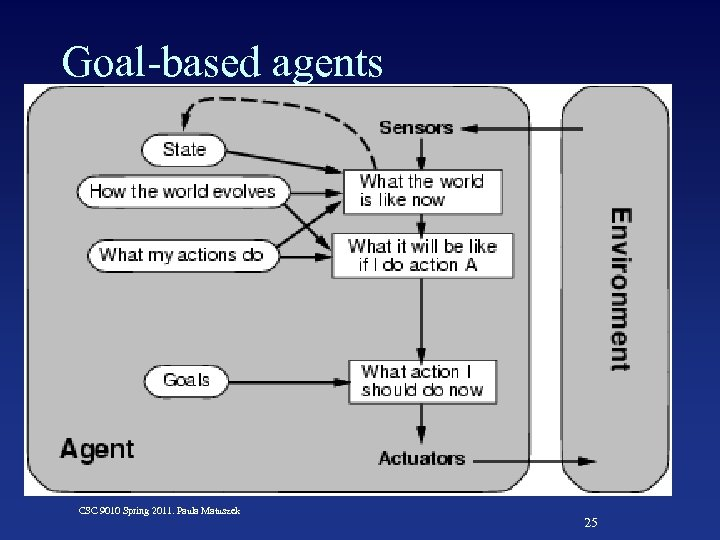 Goal-based agents CSC 9010 Spring 2011. Paula Matuszek 25