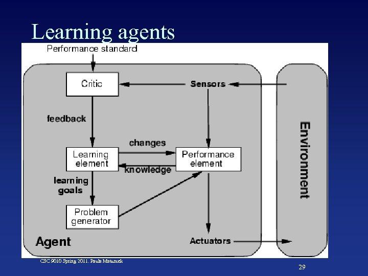 Learning agents CSC 9010 Spring 2011. Paula Matuszek 29