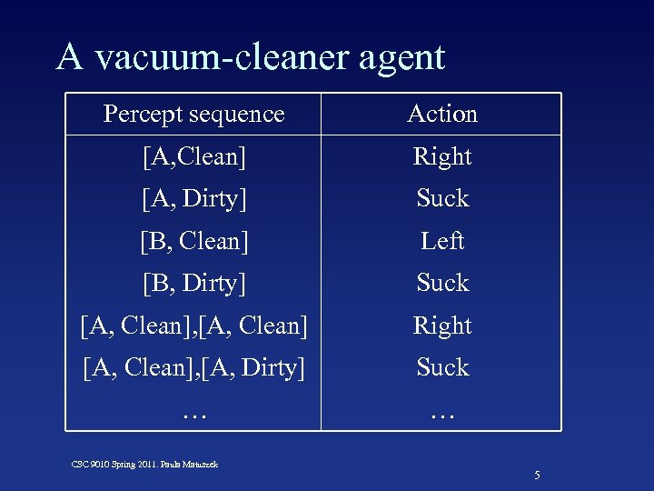 A vacuum-cleaner agent Percept sequence Action [A, Clean] Right [A, Dirty] Suck [B, Clean]