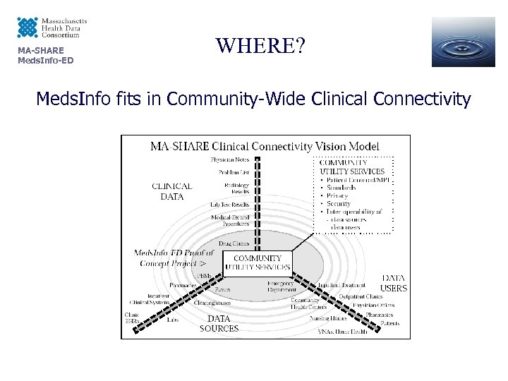 MA-SHARE Meds. Info-ED WHERE? Meds. Info fits in Community-Wide Clinical Connectivity
