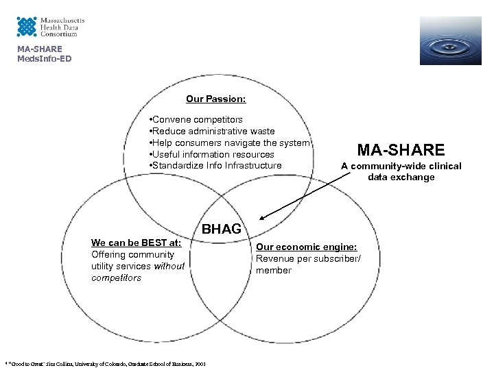 MA-SHARE Meds. Info-ED Our Passion: • Convene competitors • Reduce administrative waste • Help