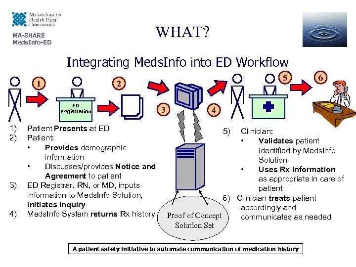 WHAT? MA-SHARE Meds. Info-ED Integrating Meds. Info into ED Workflow 1 ED Registration 1)