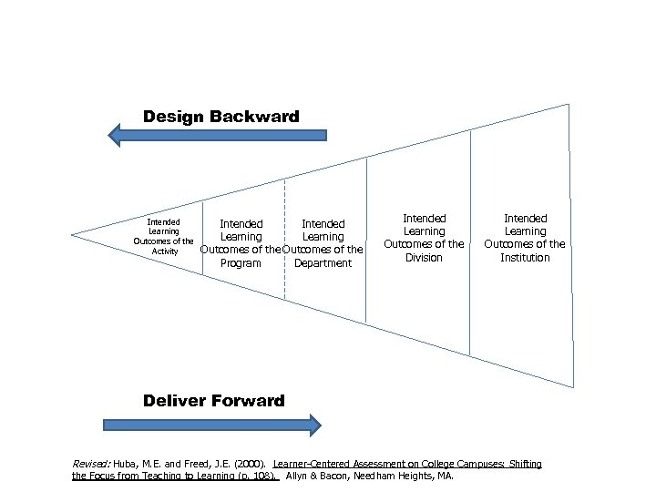 Design Backward Intended Learning Outcomes of the Activity Intended Learning Outcomes of the Program