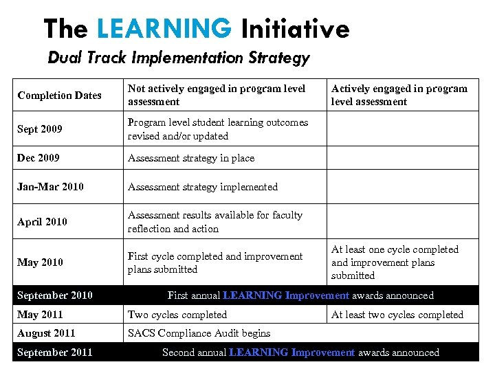 The LEARNING Initiative Dual Track Implementation Strategy Completion Dates Not actively engaged in program
