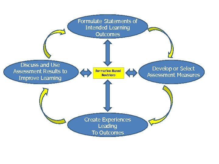 Formulate Statements of Intended Learning Outcomes Discuss and Use Assessment Results to Improve Learning