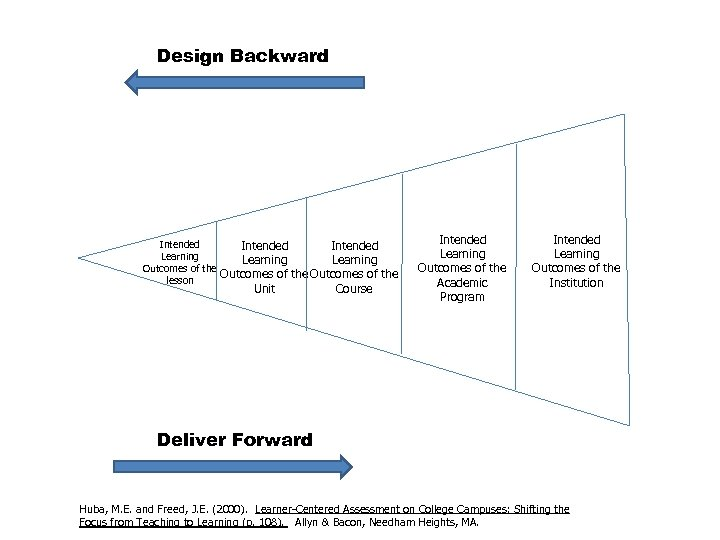 Design Backward Intended Learning Outcomes of the lesson Unit Course Intended Learning Outcomes of