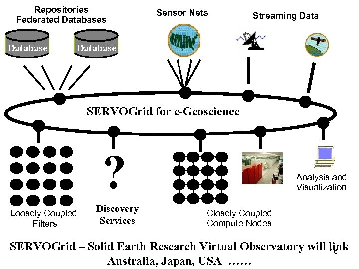 Repositories Federated Databases Database Sensor Nets Streaming Database SERVOGrid for e-Geoscience ? Loosely Coupled