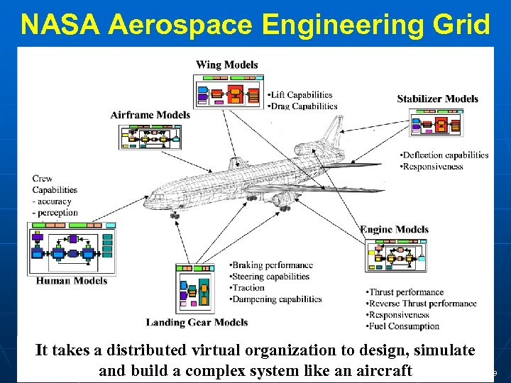 NASA Aerospace Engineering Grid It takes a distributed virtual organization to design, simulate and