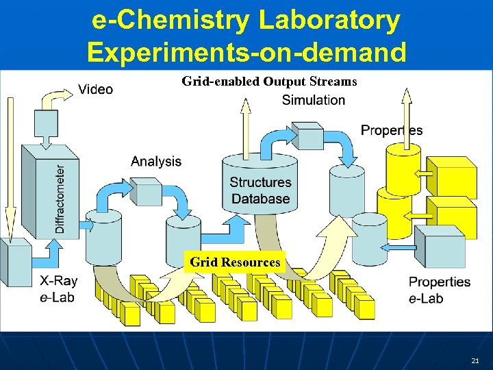 e-Chemistry Laboratory Experiments-on-demand Grid-enabled Output Streams Grid Resources 21
