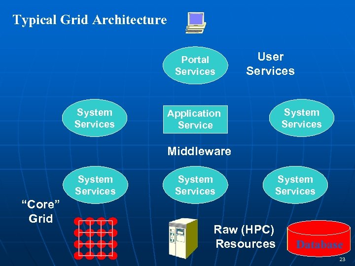 Typical Grid Architecture Portal Services System Services User Services System Services Application Service Middleware