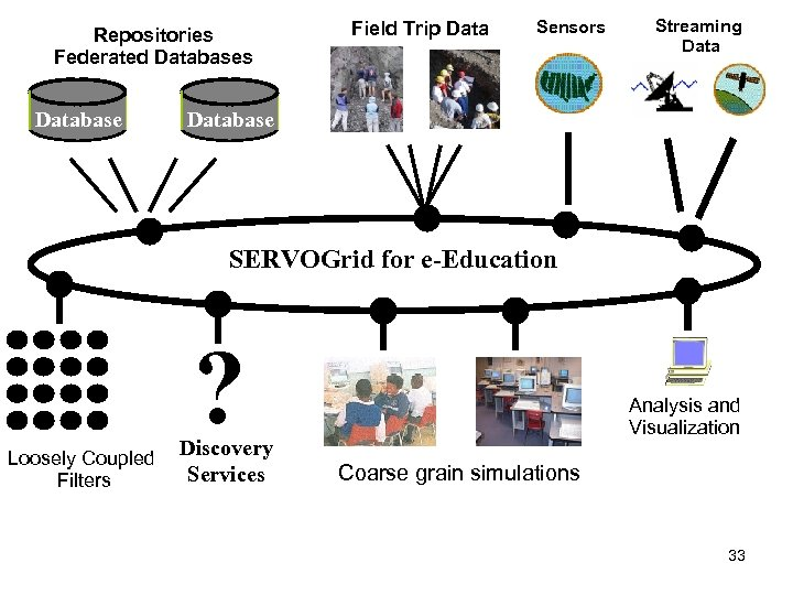 Repositories Federated Databases Database Field Trip Data Sensors Streaming Database SERVOGrid for e-Education ?