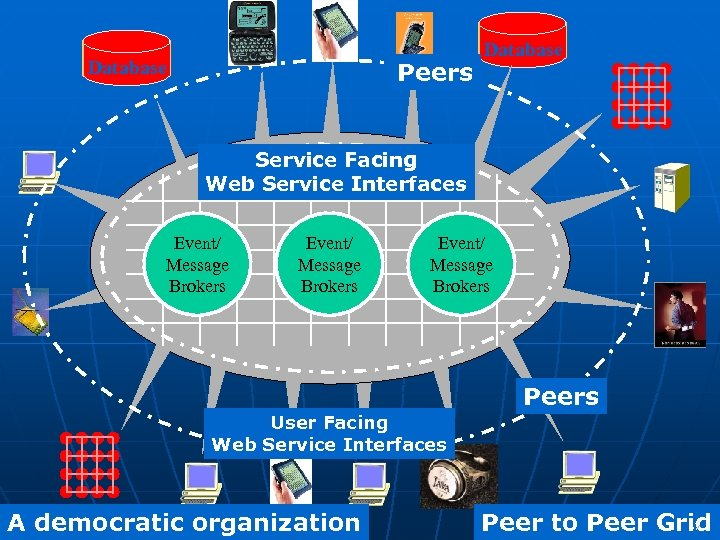 Database Peers Database Service Facing Web Service Interfaces Event/ Message Brokers Peer to Peer