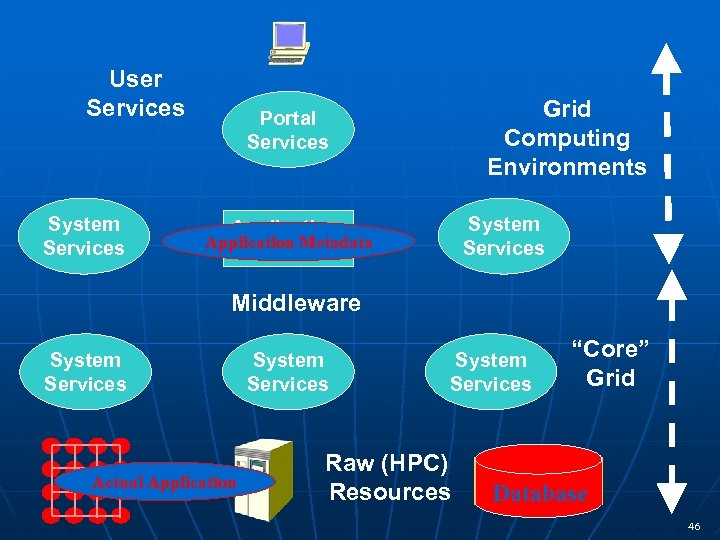 User Services System Services Grid Computing Environments Portal Services System Services Application Metadata Service