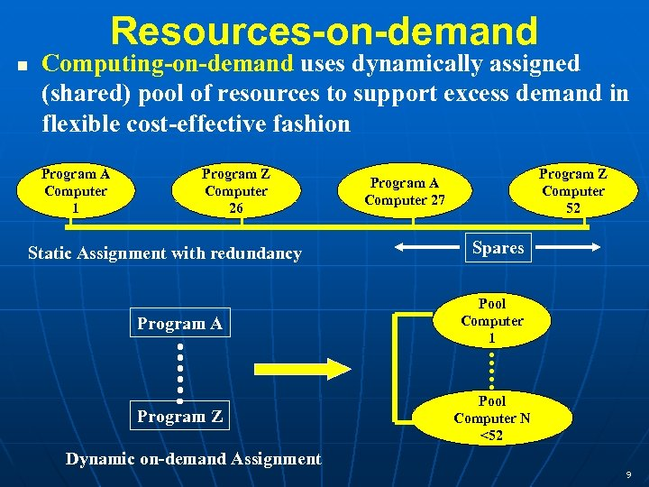 Resources-on-demand n Computing-on-demand uses dynamically assigned (shared) pool of resources to support excess demand